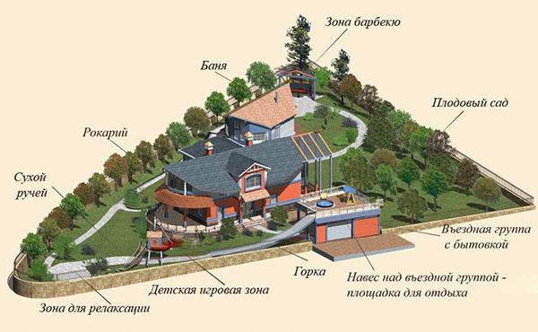 Схема ландшафтного дизайна участка