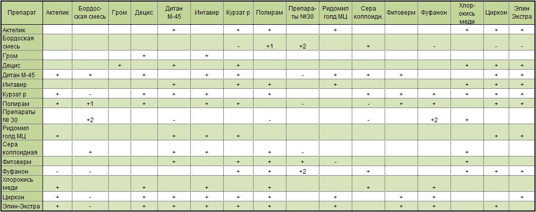 Таблица совместимости агрохимии