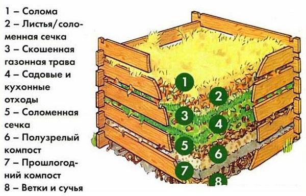Принцип работы компостного ящика
