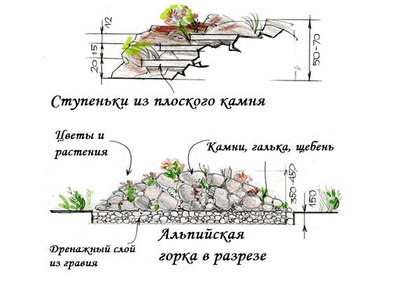 Рокарий схема