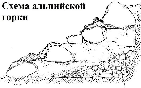 Односторонняя альпийская горка