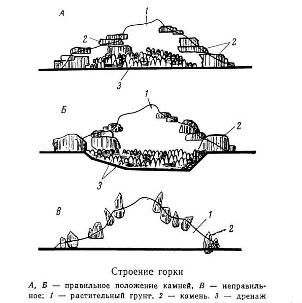 Альпинарий - строение горки